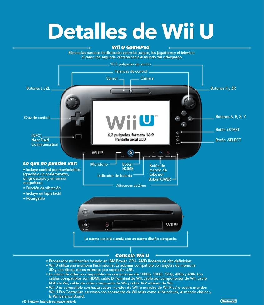 WiiU Infografía