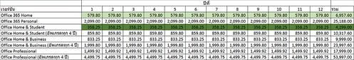 เปรียบเทียบค่าใช้จ่ายในการซื้อ Microsoft Office