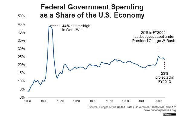 FederalSpendingasShareoftheEconomy