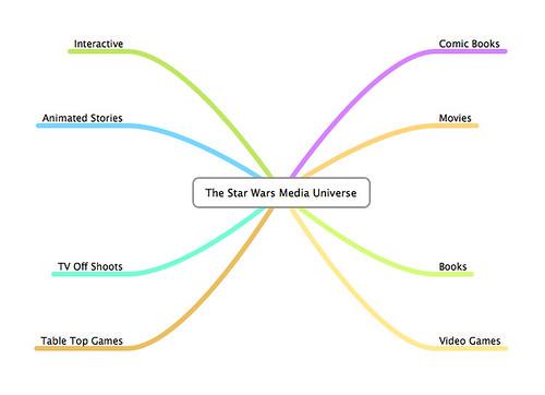 Star Wars Media Universe