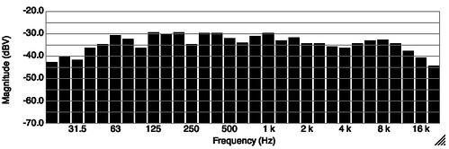Medição da resposta das colunas na sala 7113233423_54b91f8458