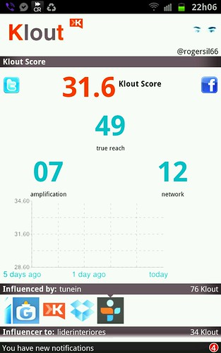 Klout Score by Rogsil