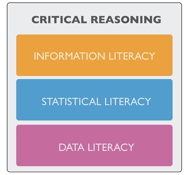 Milo Schield Literacy Framework: Data literacy, information literacy, statistical literacy (4/6) by Justin Grimes on Flickr