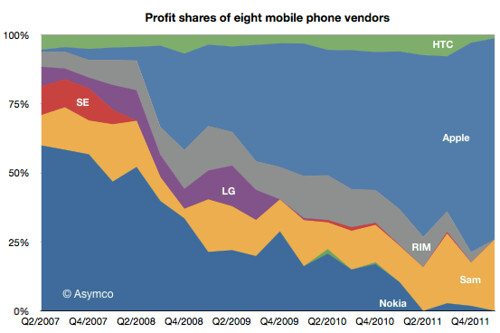 mobile-phone-market-profits