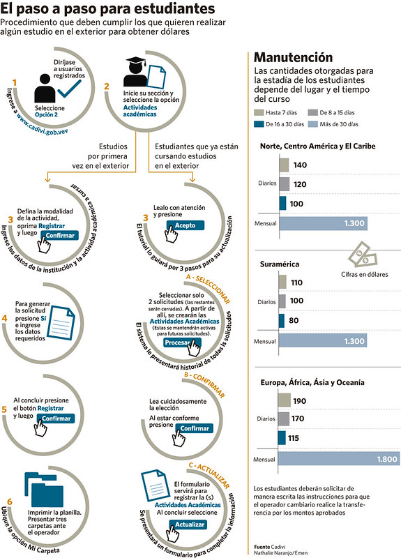 Infograf A C Mo Solicitar D Lares En Cadivi Para Estudios En El Exterior
