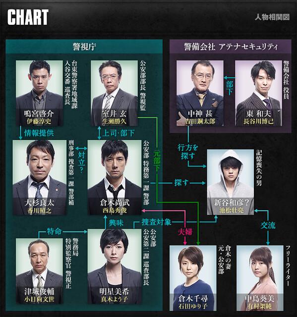 MOZU Season 1~百舌の叫び夜~ 相関図