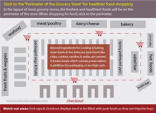 how to shop the grocery store