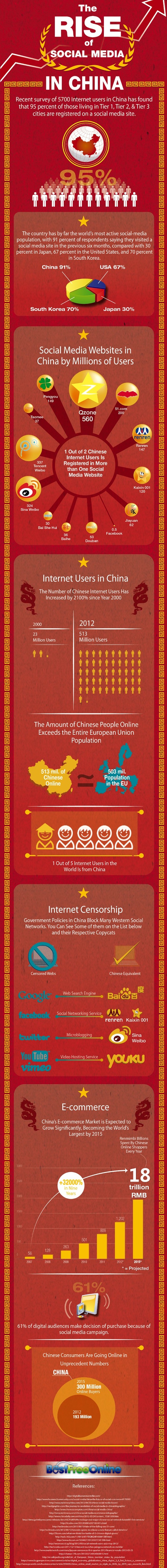 Infographic: The rise of social media in China