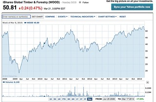 dow chart finance.yahoo