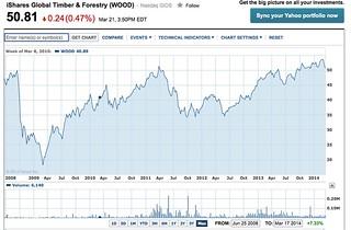 dow chart finance.yahoo