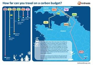 How far can you travel on a carbon budget?
