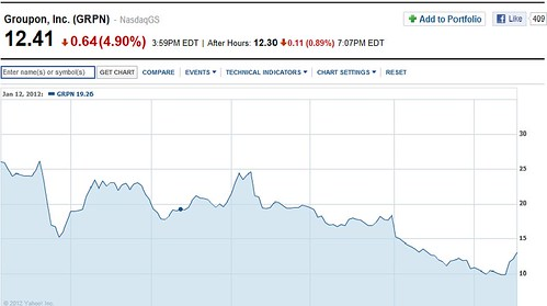 groupon-chart-sinceIPO