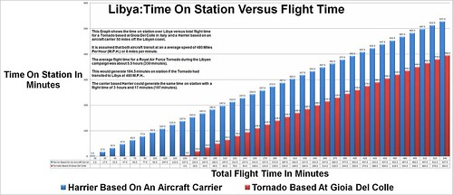 Time On Station Versus Flight Time