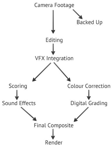 Workflow Diagram - PostProduction
