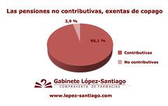 Las pensiones no contributivas, exentas de copago