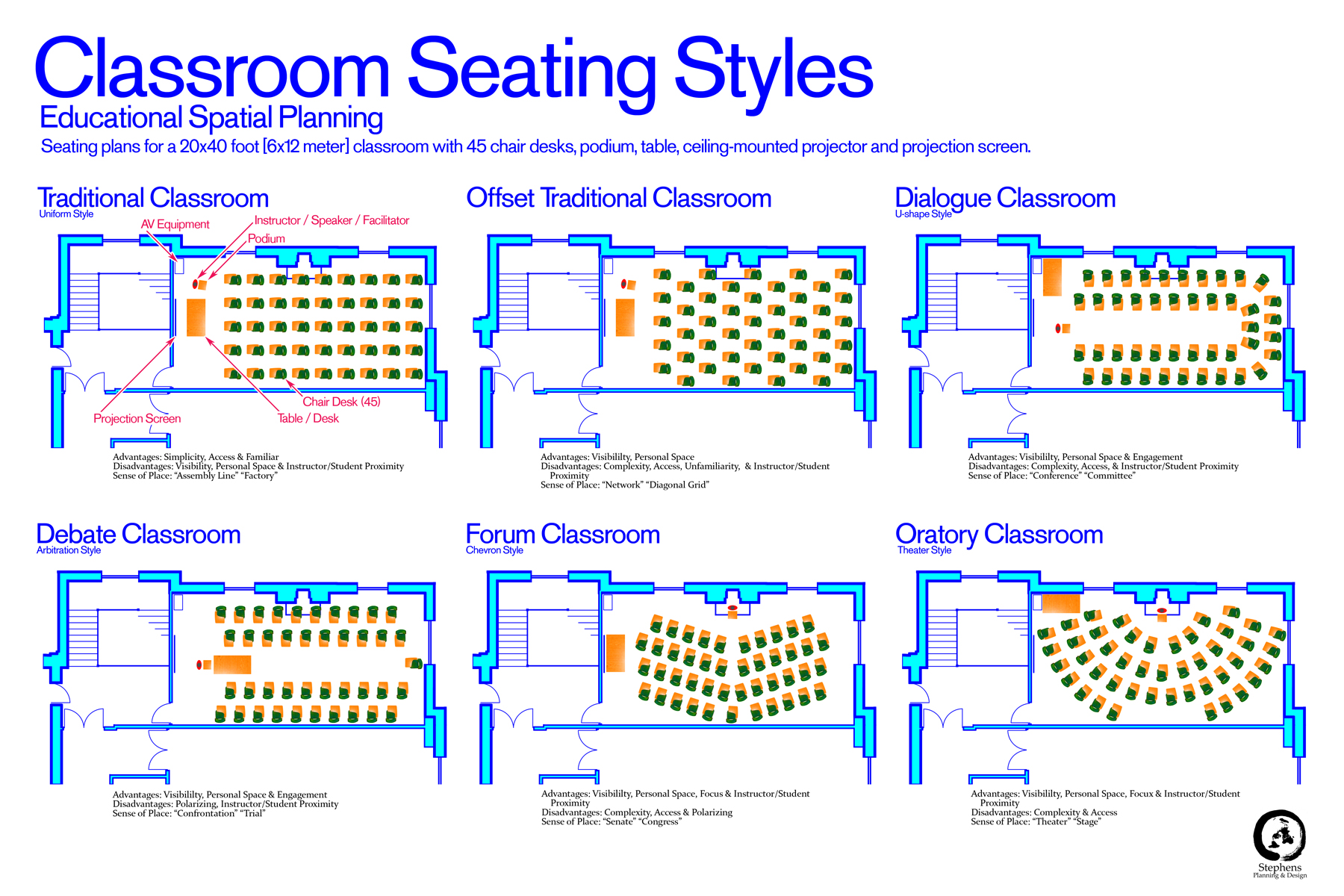 Classroom Layout App ~ Classroom seating styles plans for a typical