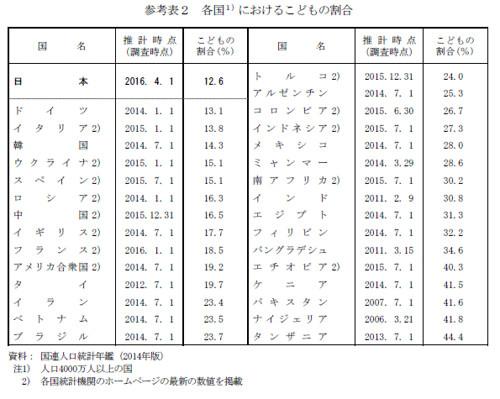 参考表2 各国におけるこどもの割合