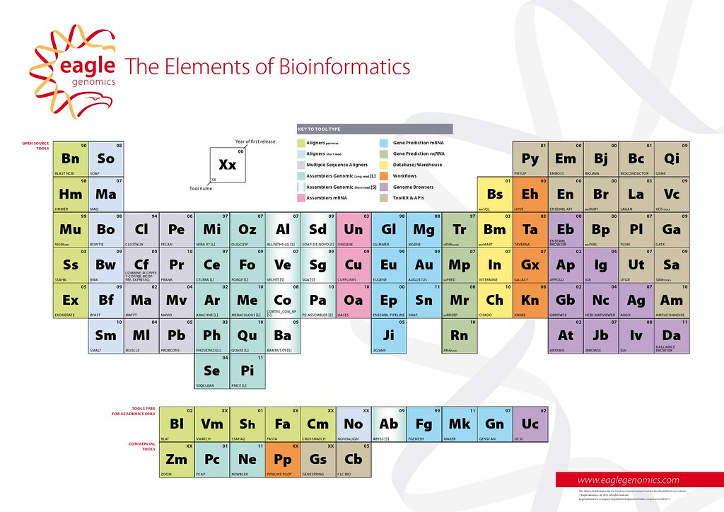 Periodic Table By Tom Wood