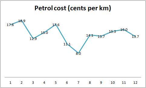 Petrol cost 7May12