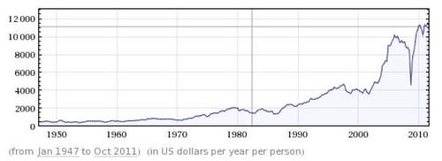 Profits generated per employee per year 1947-2012