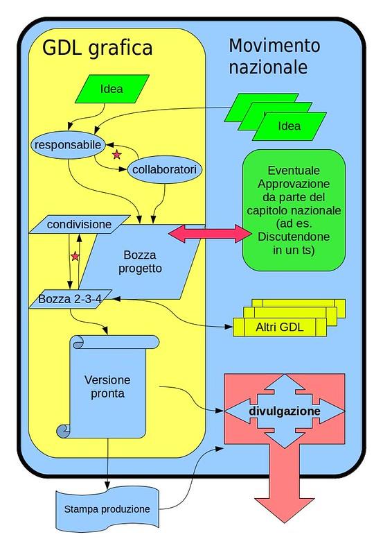 diagramma di flusso GDL grafica