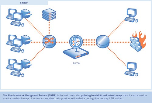 SNMP: Protocolo Simple de Administracion de Red