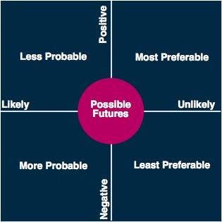 2x2 Matrix: Possible Futures