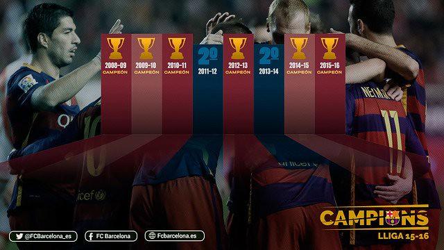 FC Barcelona: 6 Ligas de las 8 últimas