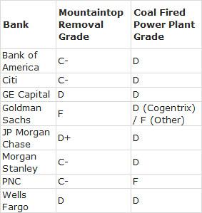 Coal Finance report card grades