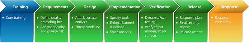 Microsoft Security Development Lifecycle Process Guidance (SDL)