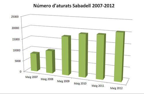 Aturats Sabadell 2007-2012 Maig