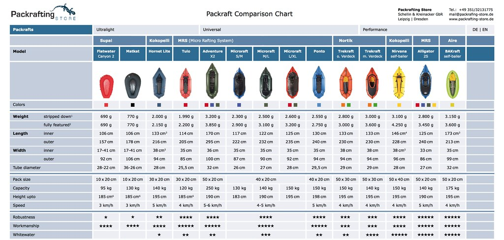 Packrafting Store Comparison Chart
