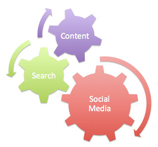Content, Search and Social Media