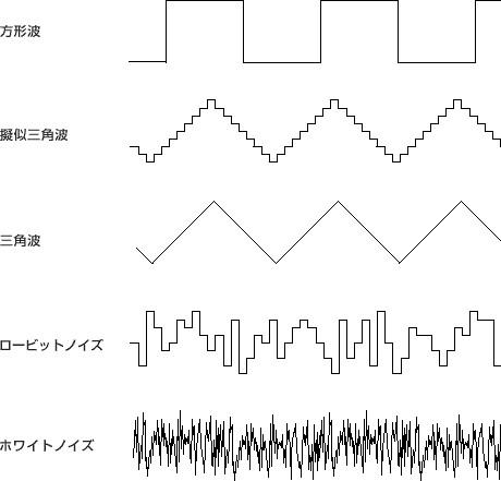 ファミコン8bitサウンドのフリー音源が64bitに対応だ!     藤本