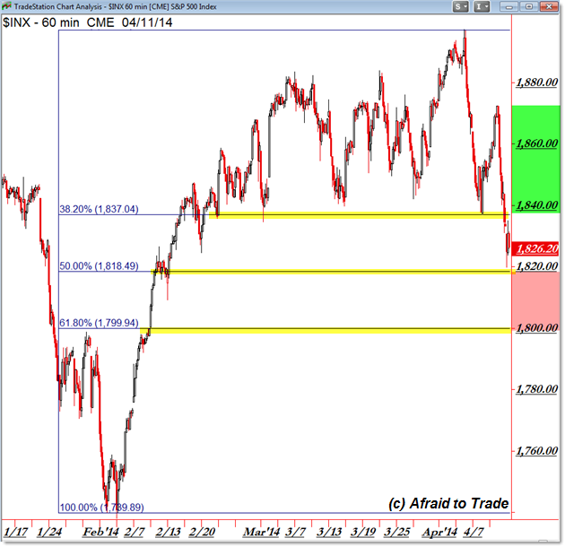 SPX Fibonacci Retracement Trading levels