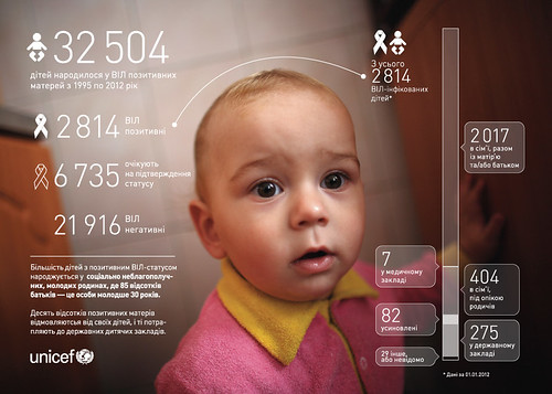 HIV-positive mothers and children_infographics