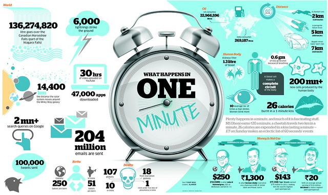 What Happens in a 60 seconds?