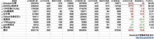 2012年3月團購市場營業額