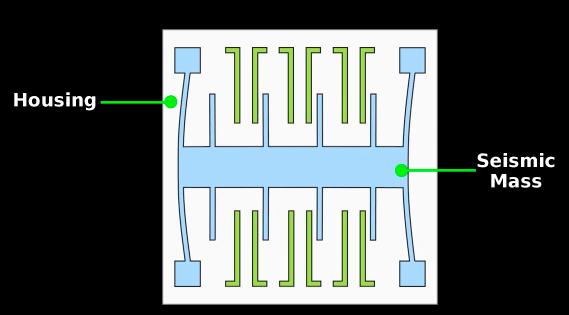 Accelerometer innards