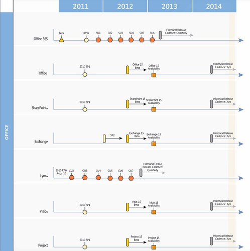 Official Microsoft Office Product roadmap 2011-2014