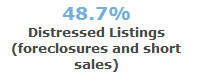 % of distressed sales - 97008