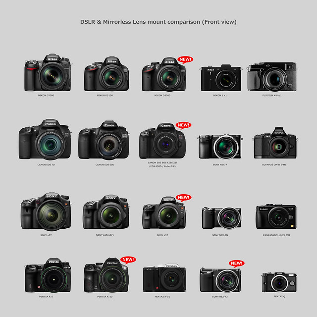 CANON EOS Kiss X6i(EOS 650D / Rebel T4i) & Other cameras comparison 1/6