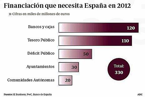 11kABC España deberá pedir más de 300 000 millones
