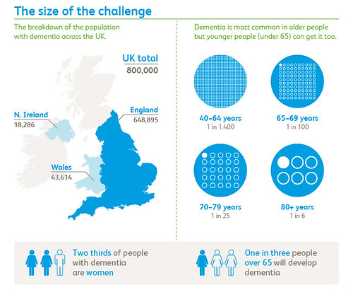 Dementia - The size of the challenge