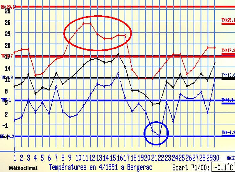 graphique des températures de Bergerac en avril 1991 météopassion