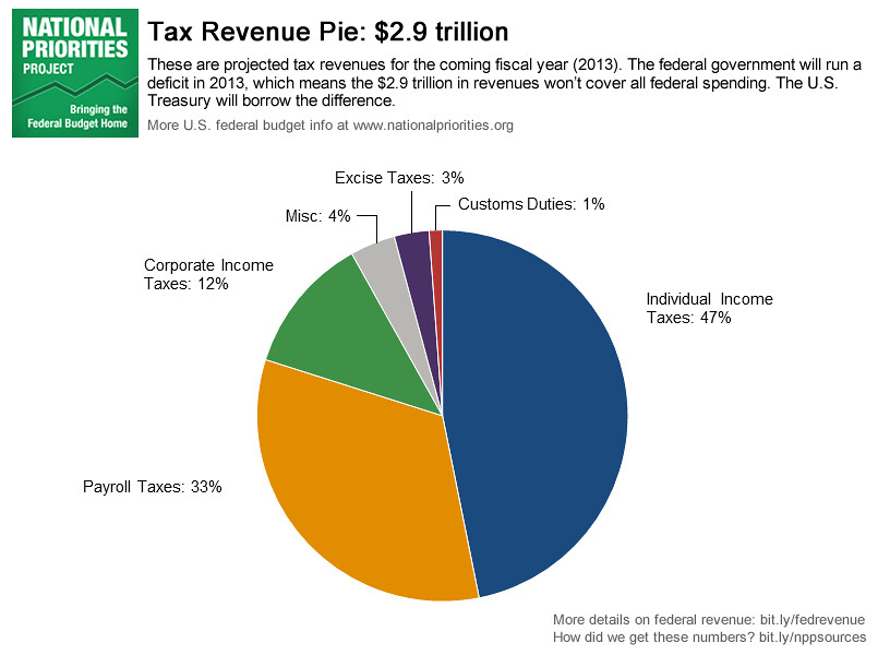 Tax Revenue Pie