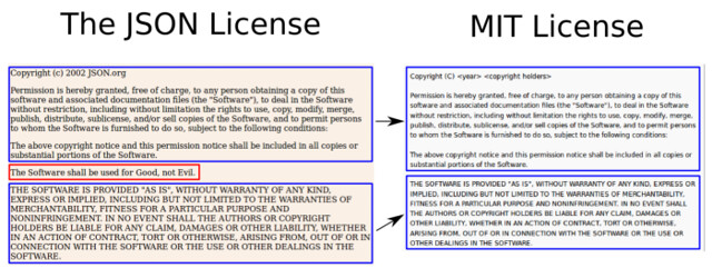 圖7: 「The JSON License」及「MIT License」授權全文比較圖