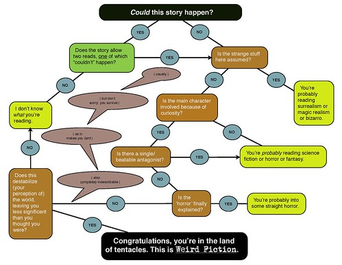 Stephen Graham Jones--flowchart of the weird