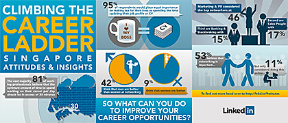 Infographic of LinkedIn research conducted by IPSOS Mori and Catalyst
