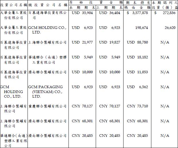 9905_投資公司